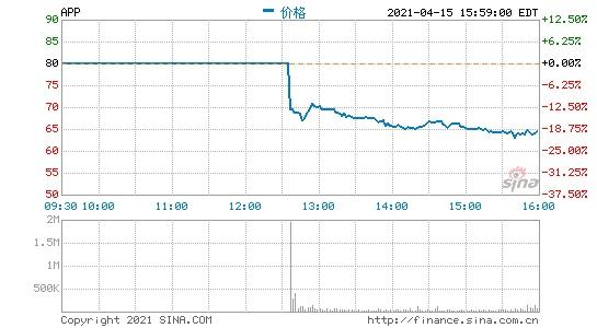 移动应用巨头Applovin昨夜登陆纳斯达克交易首日股票下跌