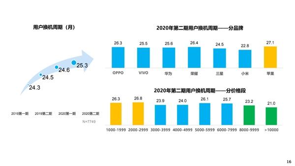消费者换手机越来越慢小米用户换机频繁华为吸引力最高