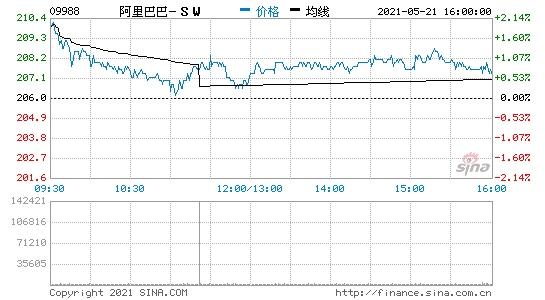 阿里巴巴股票通过大宗交易以206港元/股成交1420万股