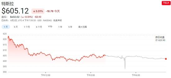 全球市场份额大幅缩水特斯拉深陷困境创三周来最大单日跌幅